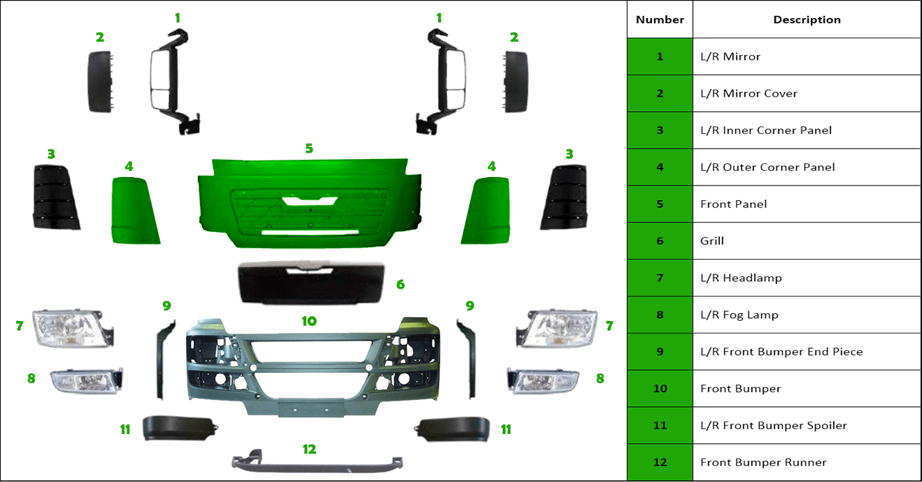 Man TGS available truck parts bloemfontein Johannesburg L/R Mirror L/R Mirror Cover L/R Inner Corner Panel L/R Outer Corner Panel Front Panel Grill L/R Headlamp L/R Fog Lamp L/R Front Bumper End Piece Front Bumper L/R Front Bumper Spoiler Front Bumper Runner