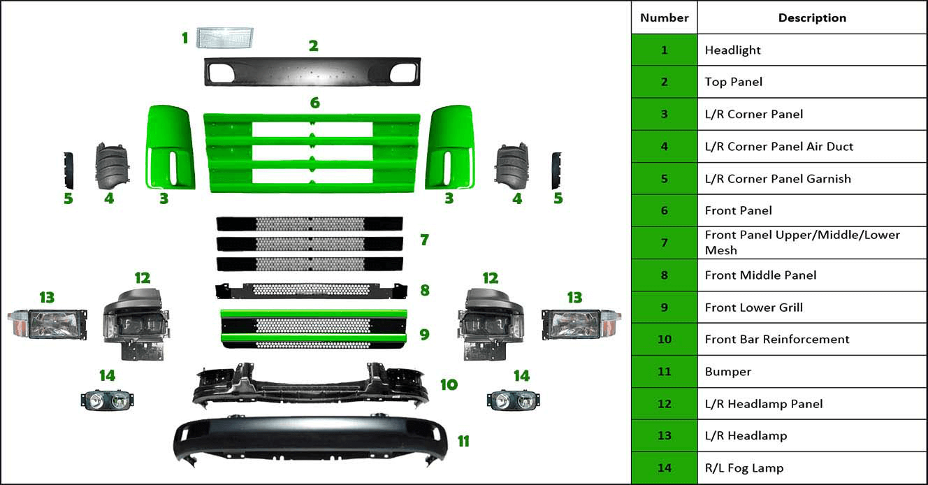 Scania 4 R series body parts bloemfontein Johannesburg Headlight Top Panel L/R Corner Panel L/R Corner Panel Air Duct L/R Corner Panel Garnish Front Panel Front Panel Upper/Middle/Lower Mesh Front Middle Panel Front Lower Grill Front Bar Reinforcement Bumper L/R Headlamp Panel L/R Headlamp R/L Fog Lamp